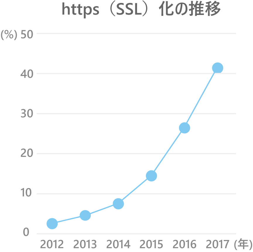 SSL・https化の推移