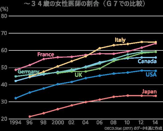 35歳未満女性医師数の推移(G7での比較)