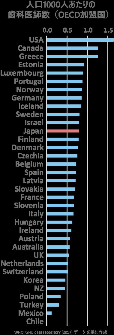人口1000人あたりの歯科医師数(OECD加盟国)