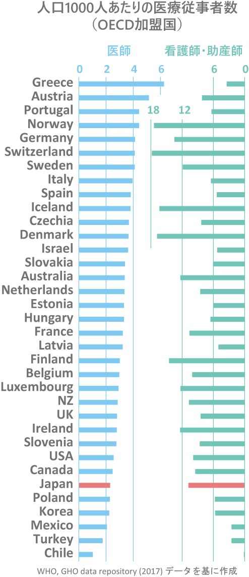 人口1000人あたりの医療従事者数(OECD加盟国)医師・看護師・助産師