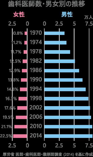 日本の歯科医師数・男女別の推移