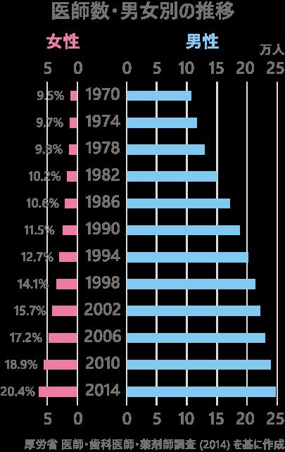 日本の医師数・男女別の推移