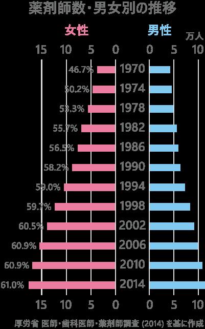 日本の薬剤師数・男女別の推移