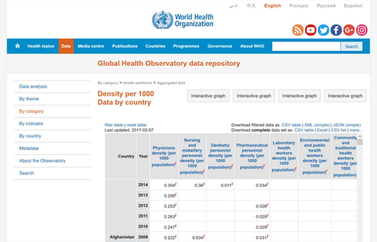WHOの医療従事者数データデポジトリ