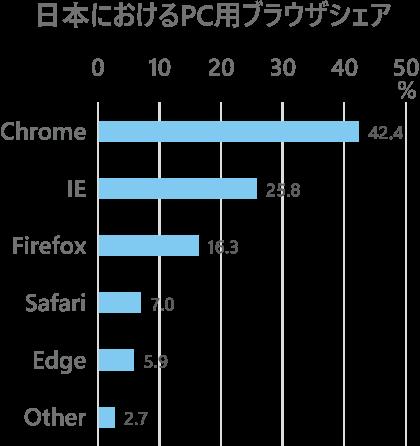 2017年9月現在の日本におけるブラウザシェア