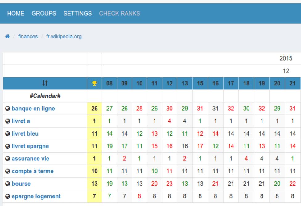検索順位チェックツールSERPOSCOPEの管理画面