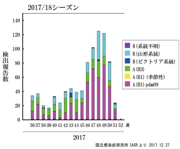 2017年シーズンのインフルエンザ流行型の推移