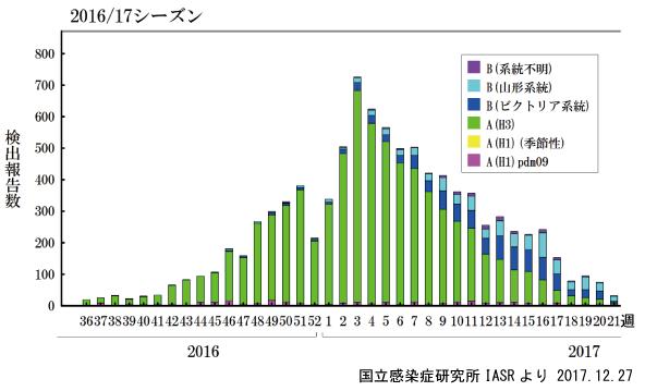 昨シーズンのインフルエンザ流行型の推移
