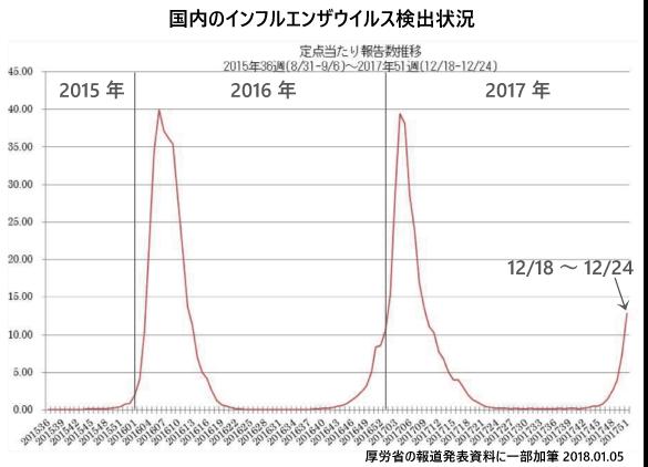 1月5日現在のインフルエンザ流行状況