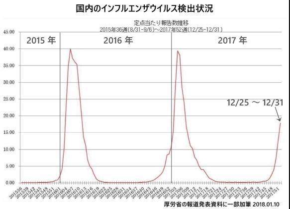 1月11日現在のインフルエンザ流行状況