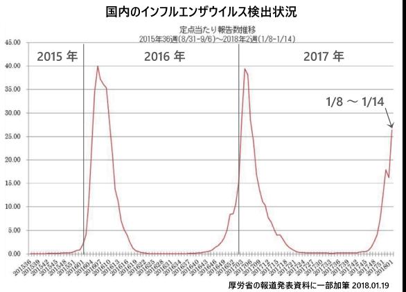 1月19日現在のインフルエンザ流行状況