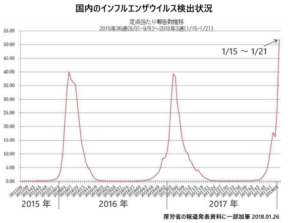 1月26日現在のインフルエンザ流行状況