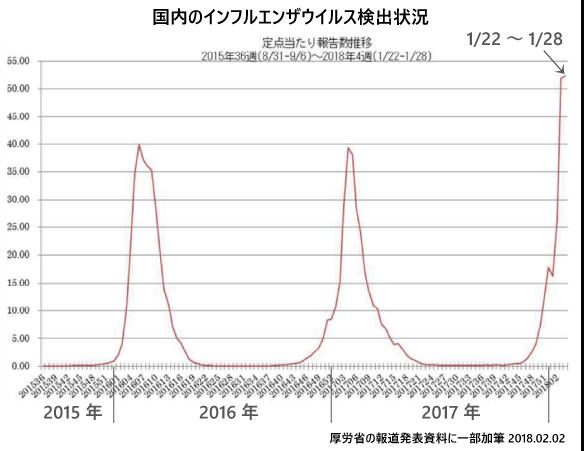 2月2日現在のインフルエンザ流行状況