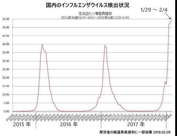 2月9日現在のインフルエンザ流行状況