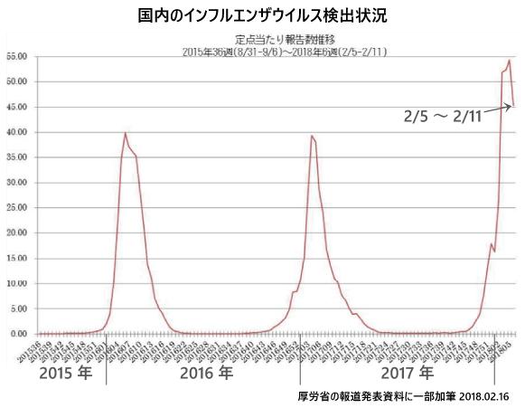 2月16日現在のインフルエンザ流行状況