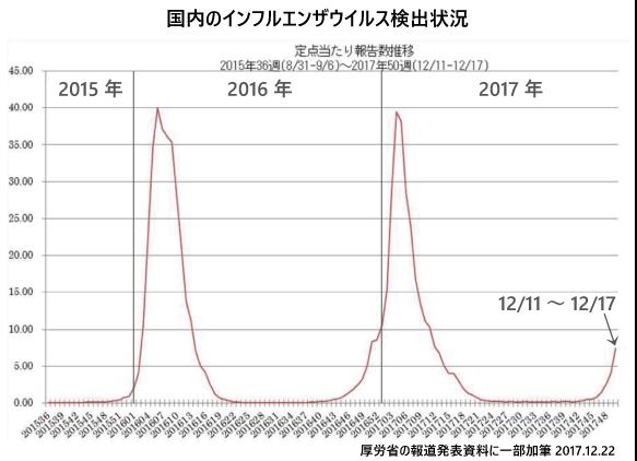 12月22日現在のインフルエンザ流行状況