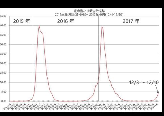 12月15日現在のインフルエンザ流行状況