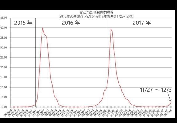 12月8日現在のインフルエンザ流行状況