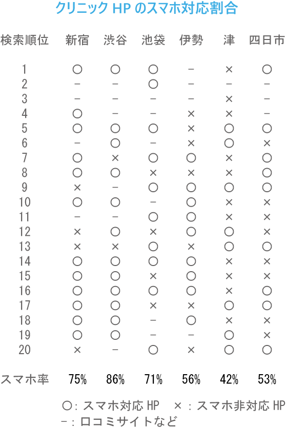 クリニックホームページのスマホ対応割合