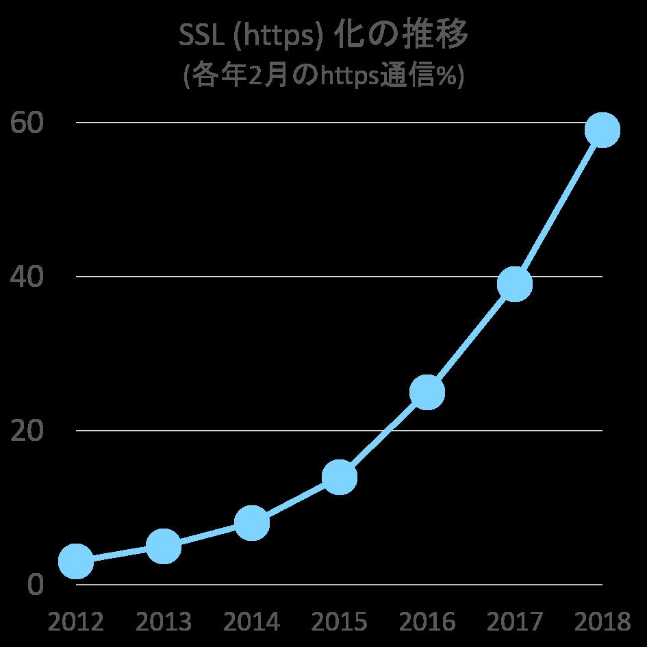 SSL・https化の推移 2018年2月