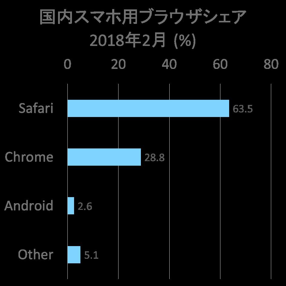日本国内スマホ用ブラウザのシェア 2018年2月