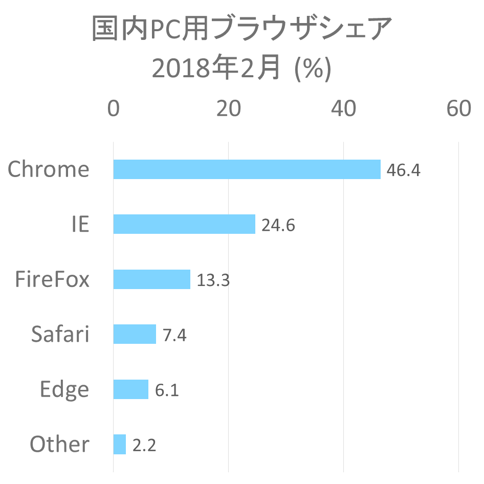 日本国内PC用ブラウザのシェア 2018年2月