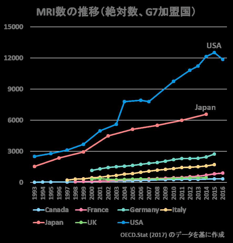 世界の医療機器数比較MRIの絶対数