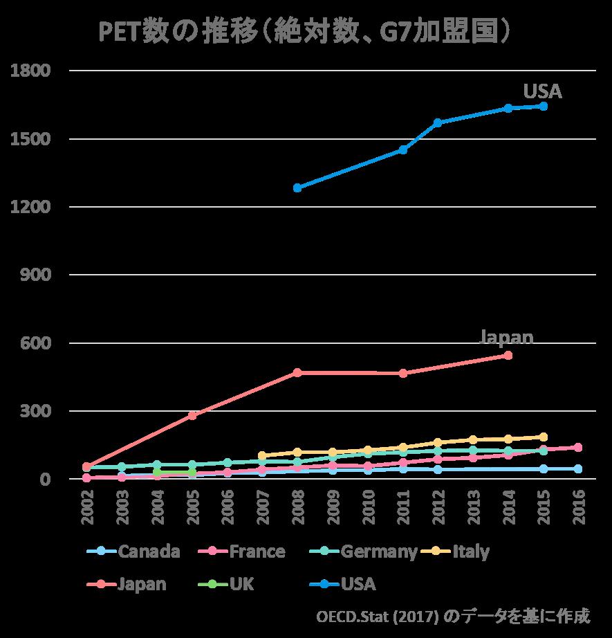 世界の医療機器数比較PETの絶対数