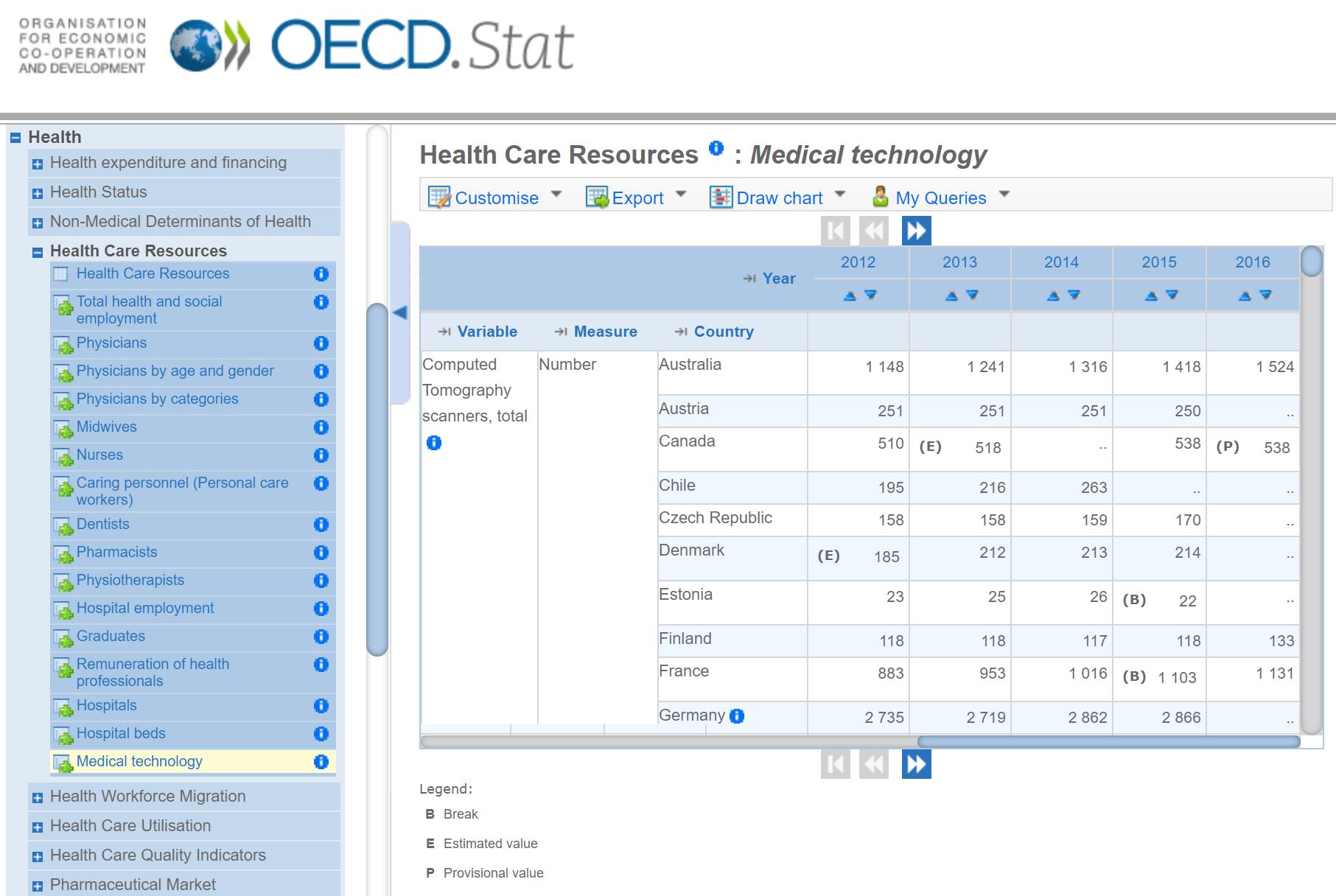 世界の医療機器数比較OECD.Stat