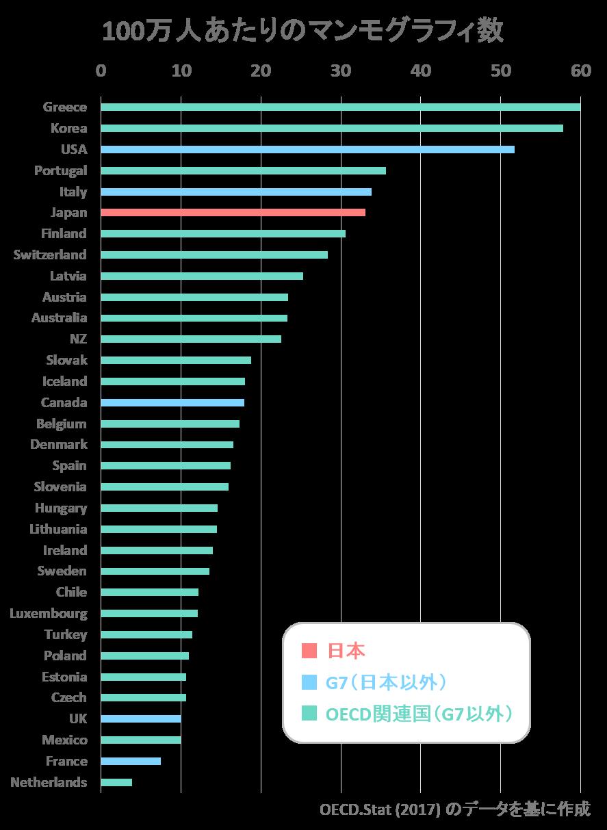 世界の医療機器数比較マンモグラフィー